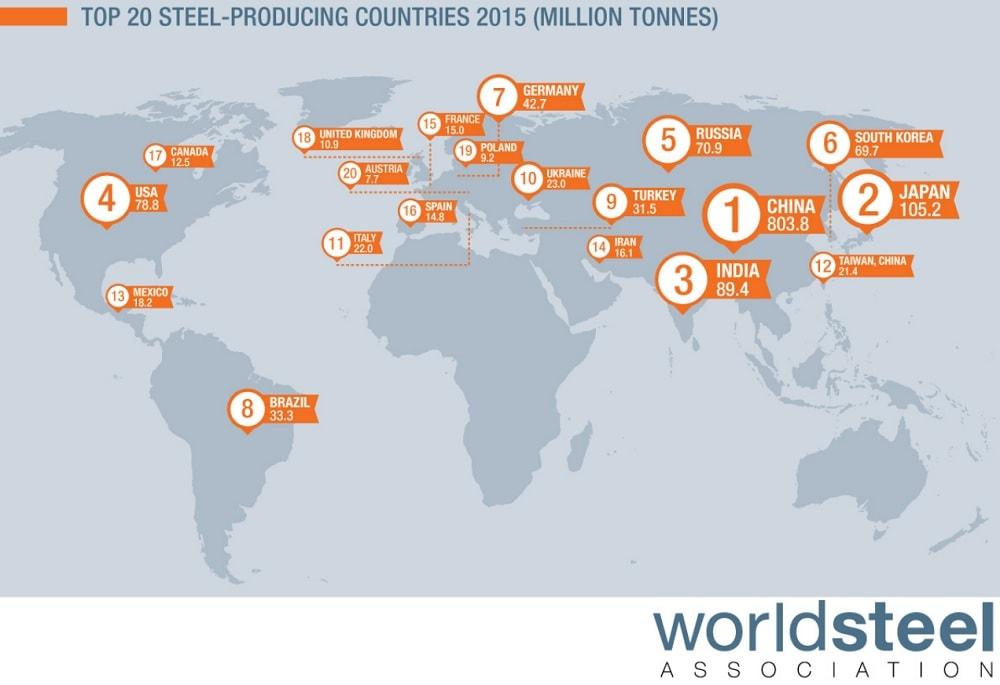 Los 20 principales productores del planeta de la Asociación Mundial del acero